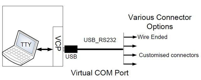usb rs232 various connector option